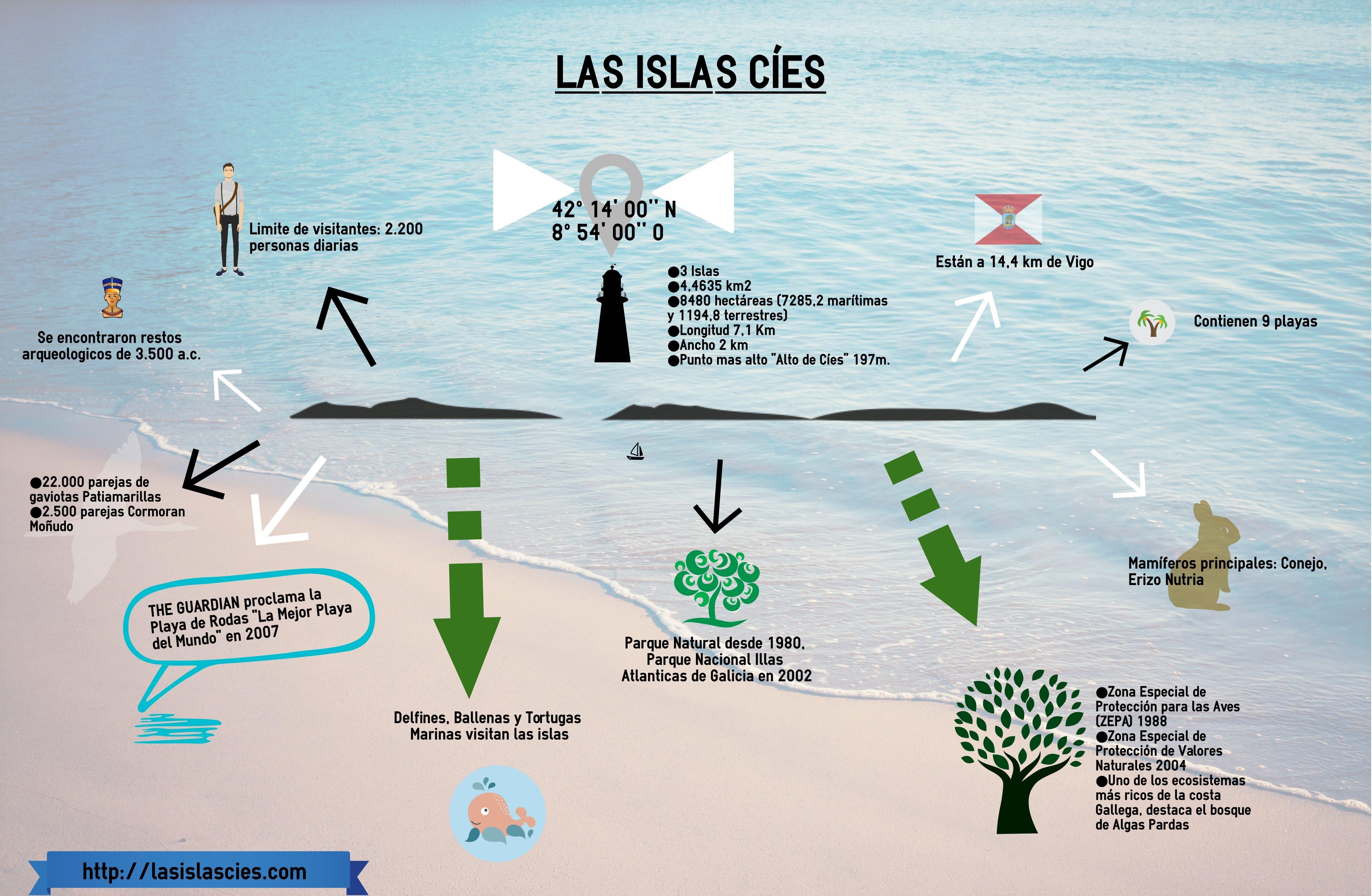 Datos de las Islas Cíes